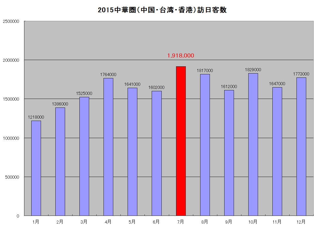 2015中華圏(中国・台湾・香港)の訪問客数
