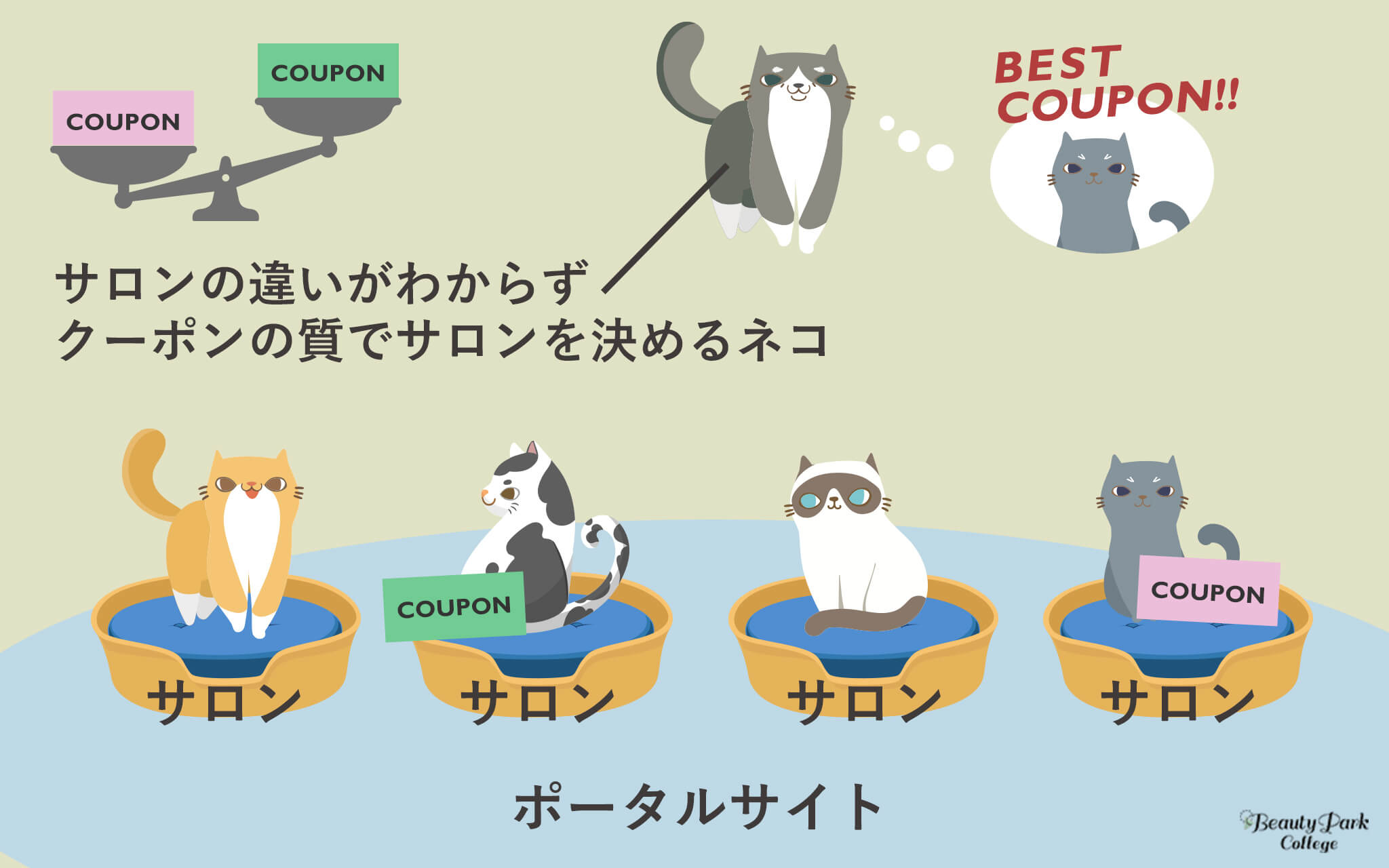 サロンの違いがわからずクーポンの質でサロンを決めるネコ
