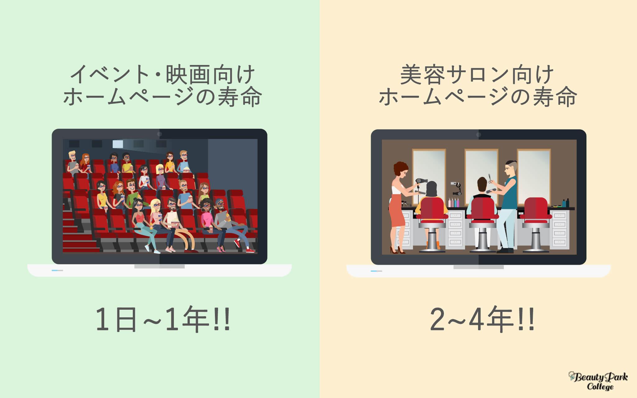 イベント・映画向けホームページの寿命は1日~1年。美容サロン向けホームページの寿命は2~4年