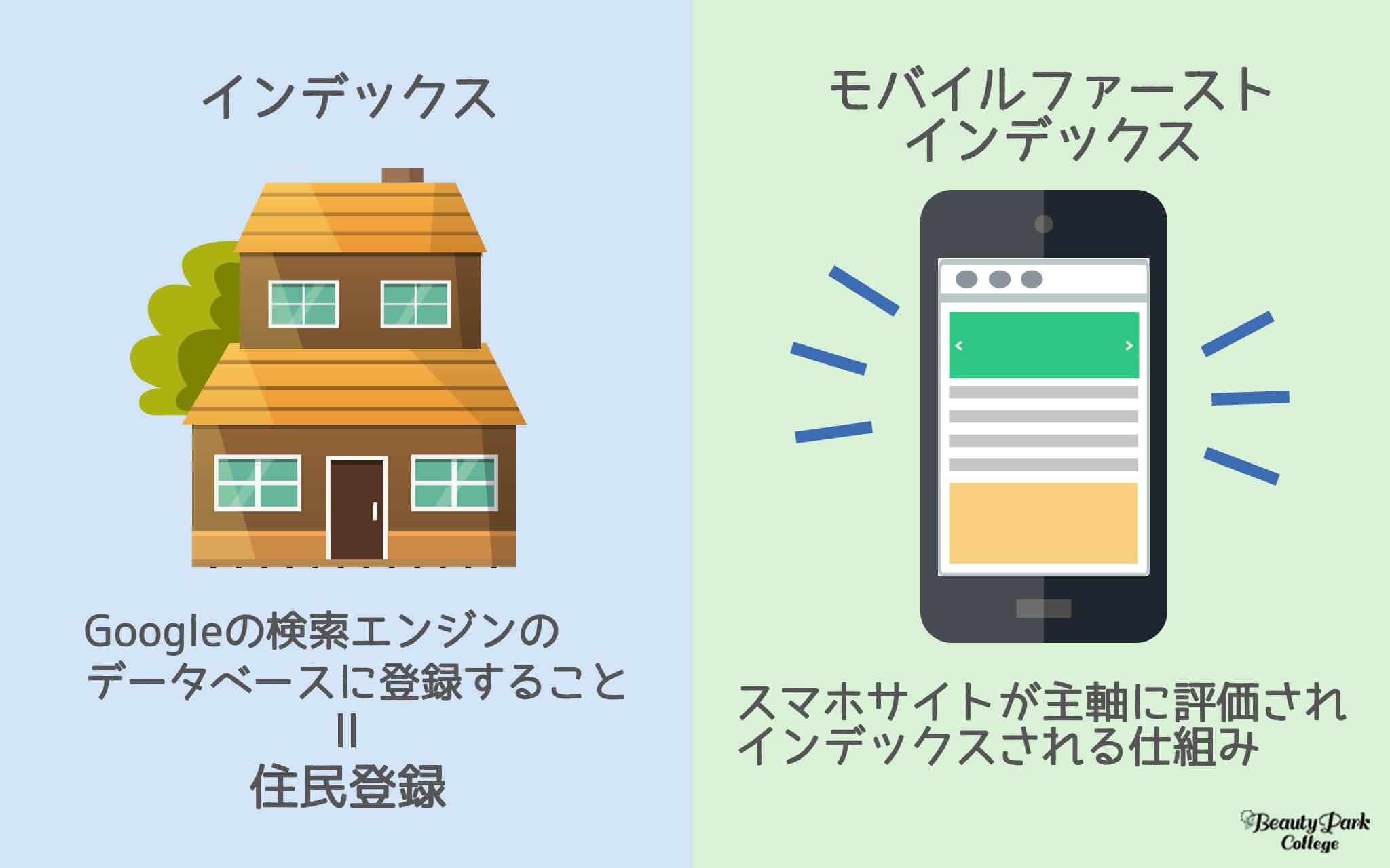 インデックスはGoogleの検索エンジンに登録すること、モバイルファイストインデックスはスマホサイトが主軸に評価されインデックスされる仕組み