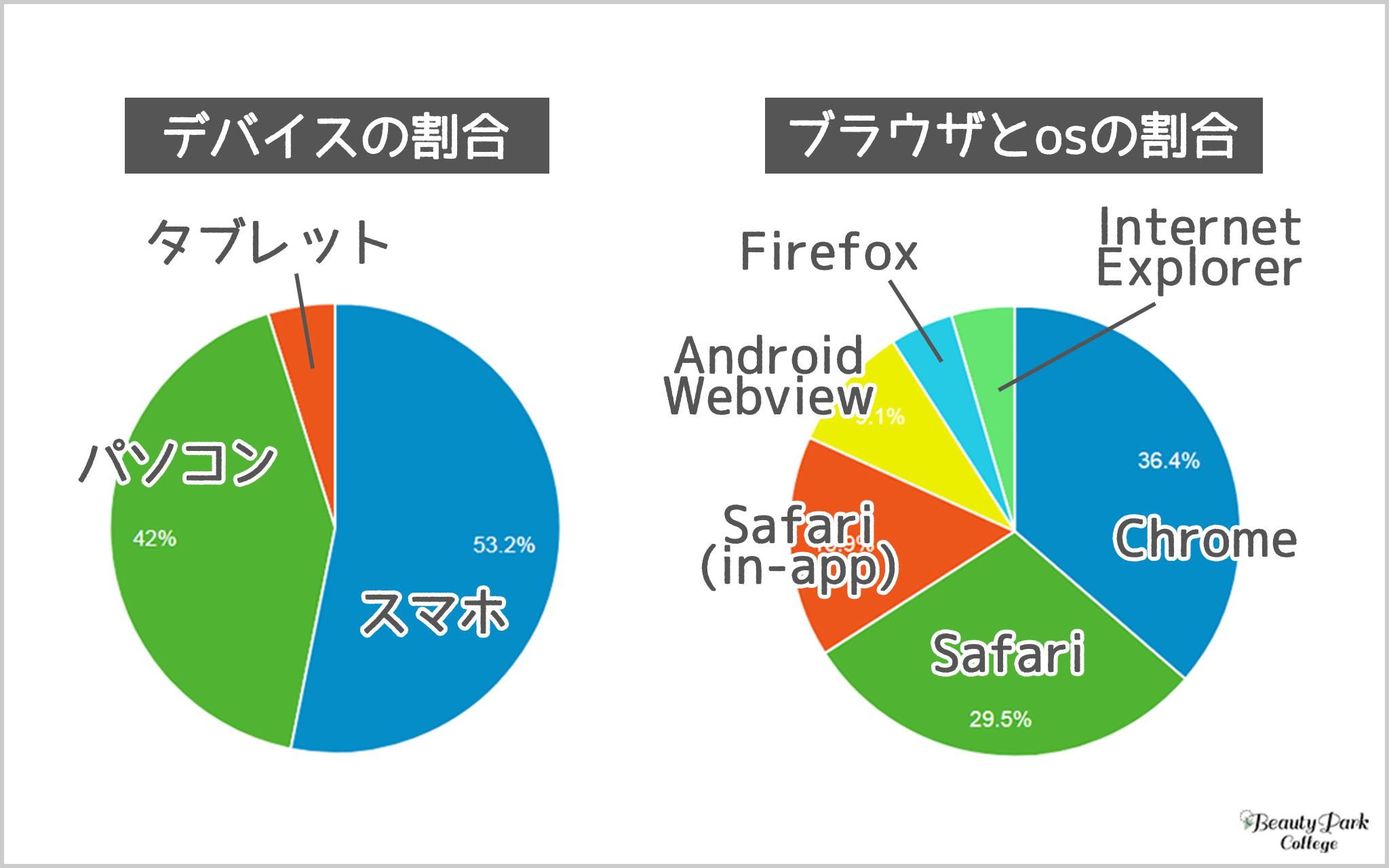デバイスの割合は半分以上がスマホユーザー、ブラウザとOSの割合の殆どがchromeとsafari