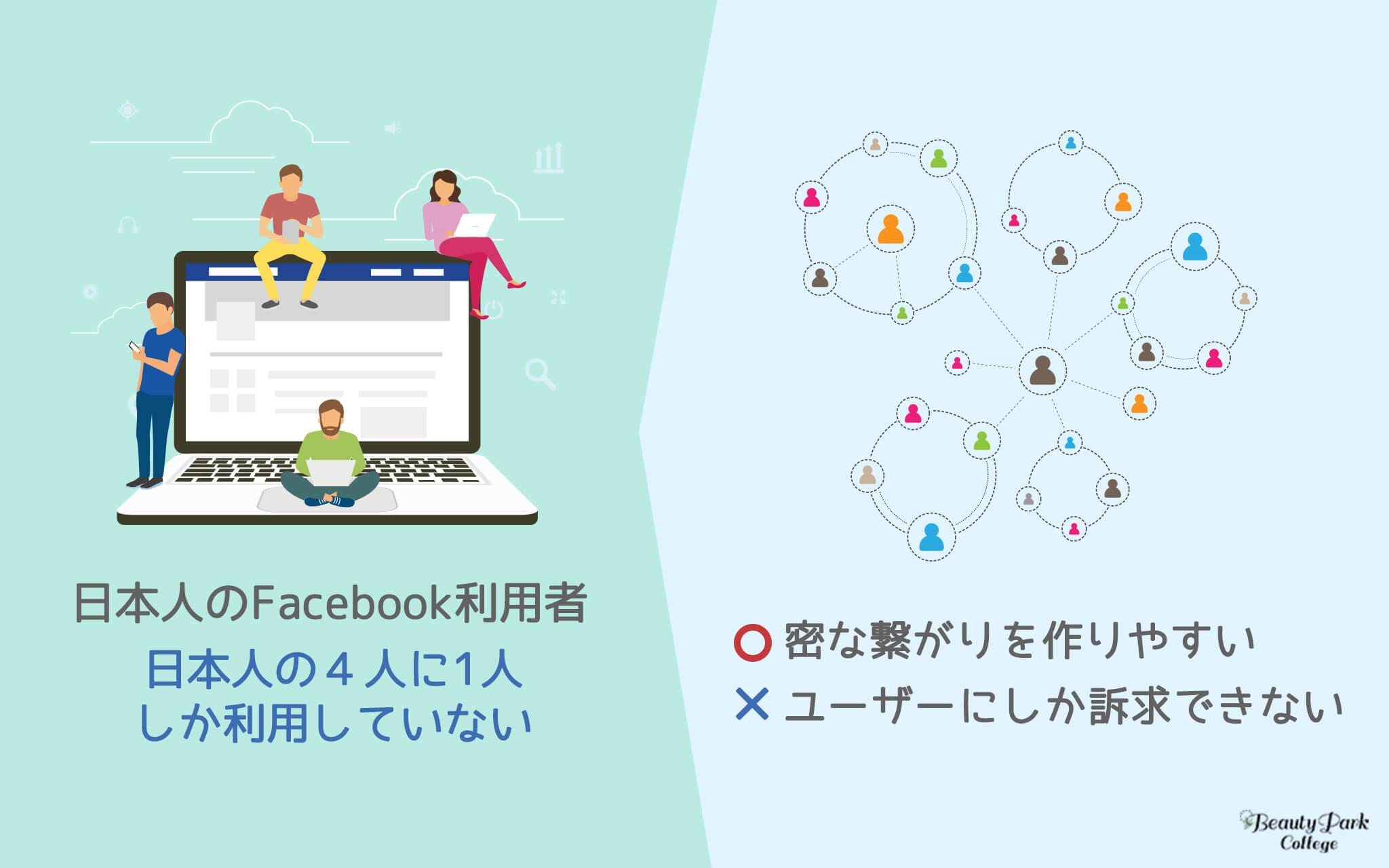 日本人のFacebook利用者は4人に1人、密なつながりを作りやすいが、ユーザーにしか訴求できない。