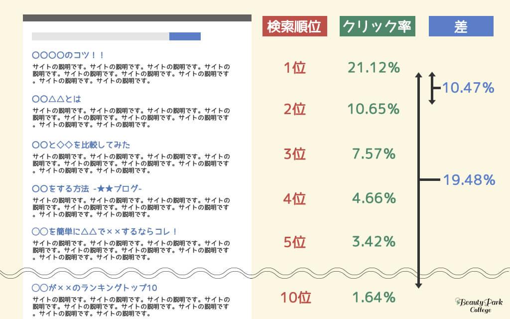 1位と10位ではクリック率が19.48%も違う。