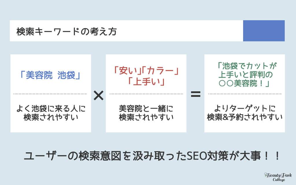 ユーザーの検索意図を汲み取ったSEO対策が大事!