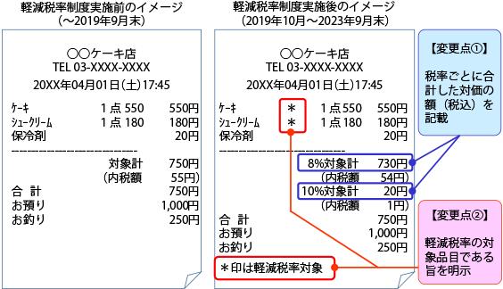 軽減税率制度実施前後のレシートのイメージ