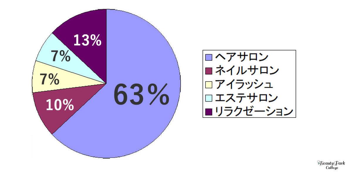 よく行くサロンのジャンルは、という質問の回答グラフ